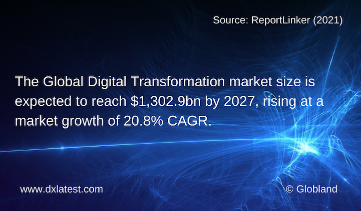 Global Digital Transformation Market Size Forecast 2027
